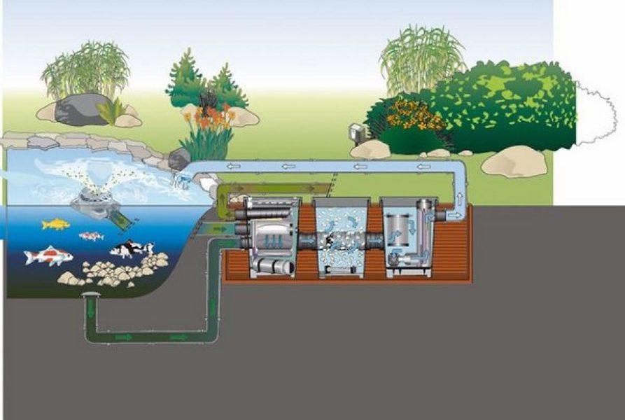Только применение комплексного метода очистки водоемов от различного вида отложений способны содержать его в чистоте