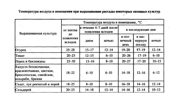 В таблице указаны температуры на открытом воздухе в дневные и ночные часы для ориентировочного регулирования теплового режима для рассады в помещении.